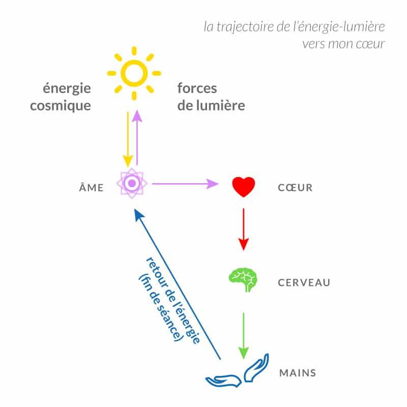 trajectoire de l'energie lumière pendant la séance de karmathérapie